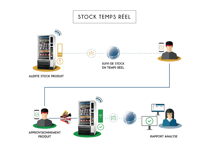 stock-temps-reel